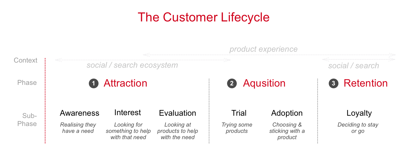 Attracting Users To Evaluate Your Product