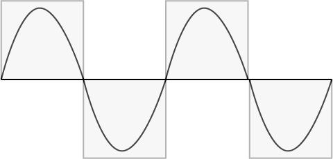 for instance lets consider the sine wave or sinusoid a mathematical function that describes a smooth repetitive oscillation we used a simple sine wave