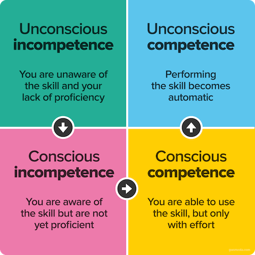Four stages to competence
