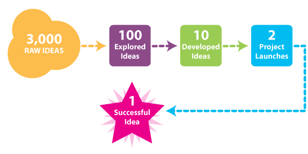 Idea Success Rate Diagram