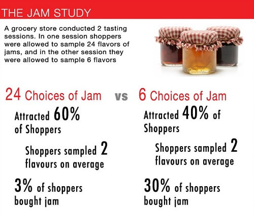 The jam study