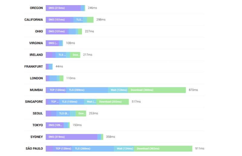Global stats of a self-built CDN