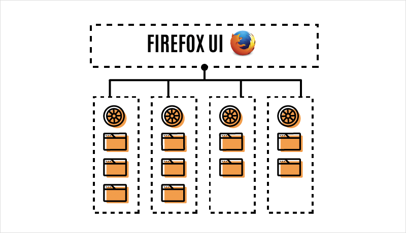 Firefox Multi-Process Architecture