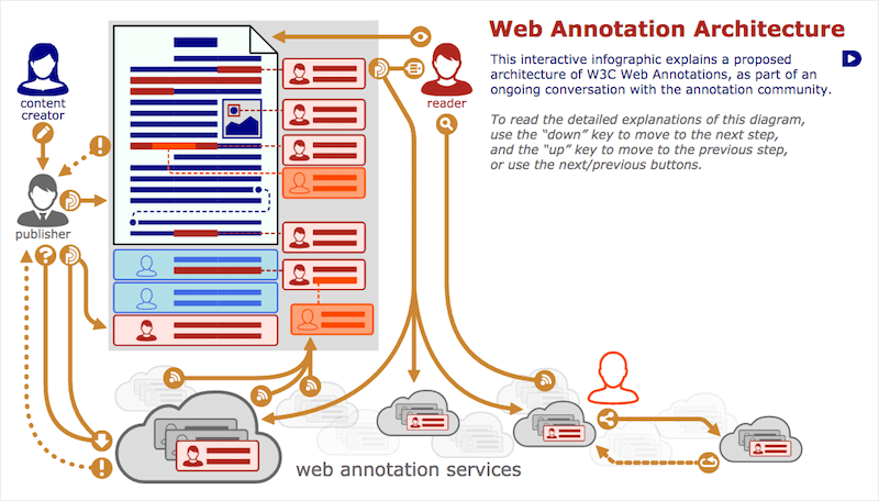 Web Annotation Architecture