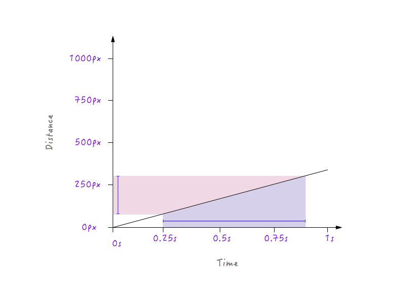 Change in time verus change in distance in a graph that is less steep