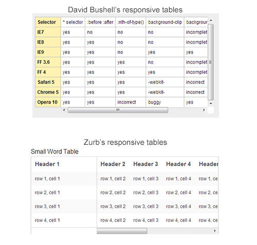 Responsive table overflow example