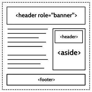 The banner landmark role is used just once