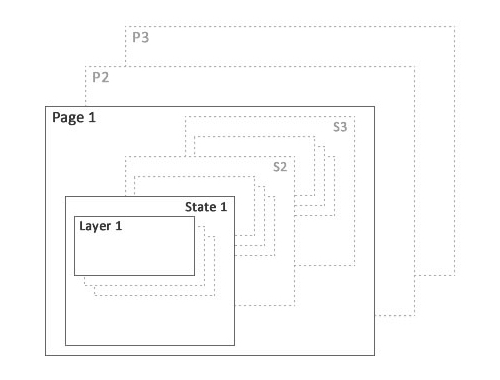 Pages, layers and states in Fireworks