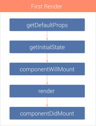 Initial render LifeCycle method call sequence.