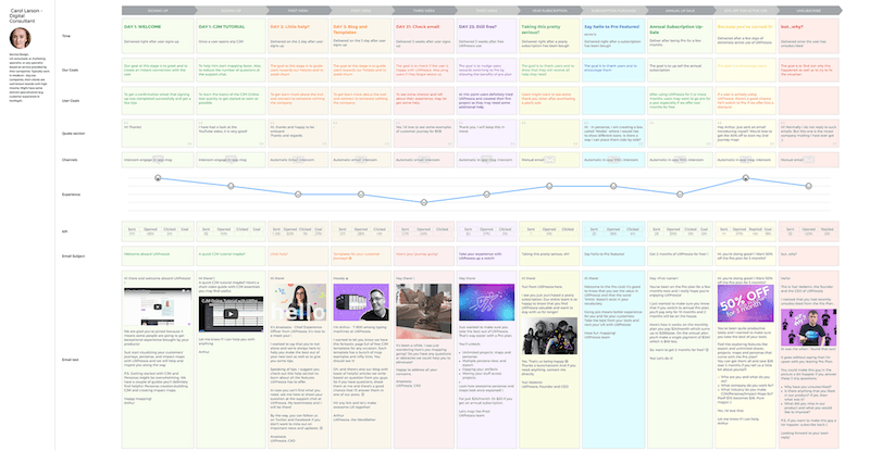 An email journey map we ended up with