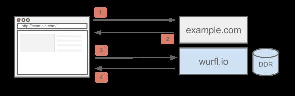 WURFL.js basic flow