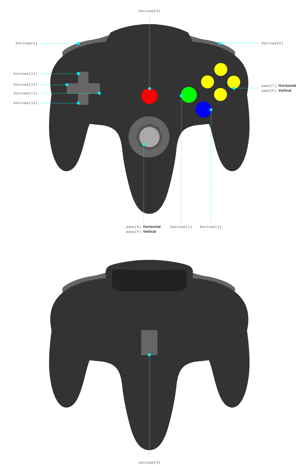 Using The Gamepad API In Web Games — Smashing Magazine