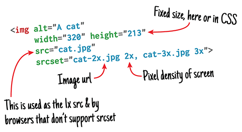 Responsive images explained