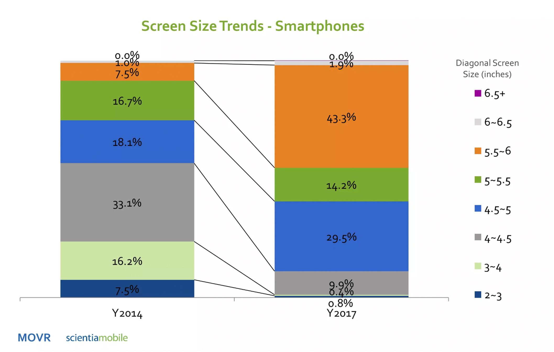 Bottom Navigation Pattern On Mobile Web Pages: A Better Alternative?