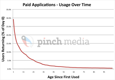 Paid applications usage over time