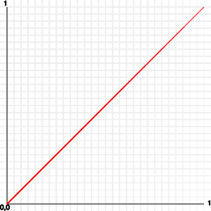 45 degree graph, a result of a simple for loop