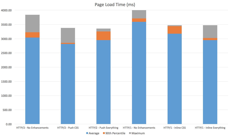 A Comprehensive Guide To HTTP/2 Server Push — Smashing Magazine