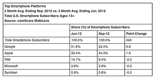 Both Android and iOS are growing while other platforms are slowly loosing more and more users.