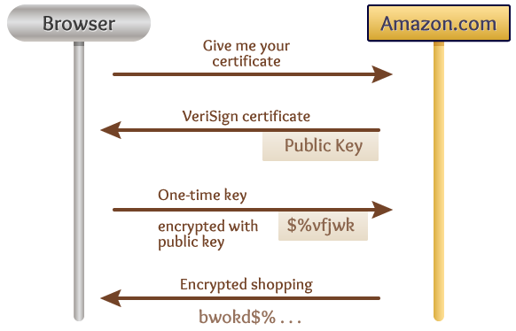 SSL key exchange diagram
