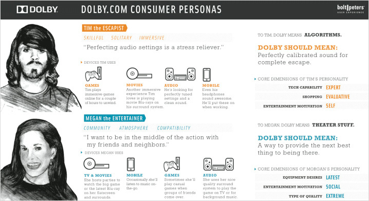 A Closer Look At Personas A Guide To Developing The Right Ones