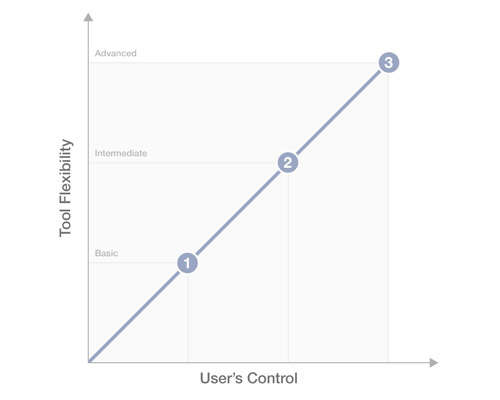 Linear relationship between the tool's flexibility and the user's control.