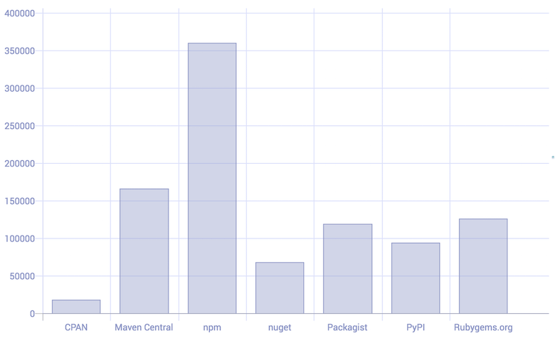 Bar graph showing the number of modules per major package manager