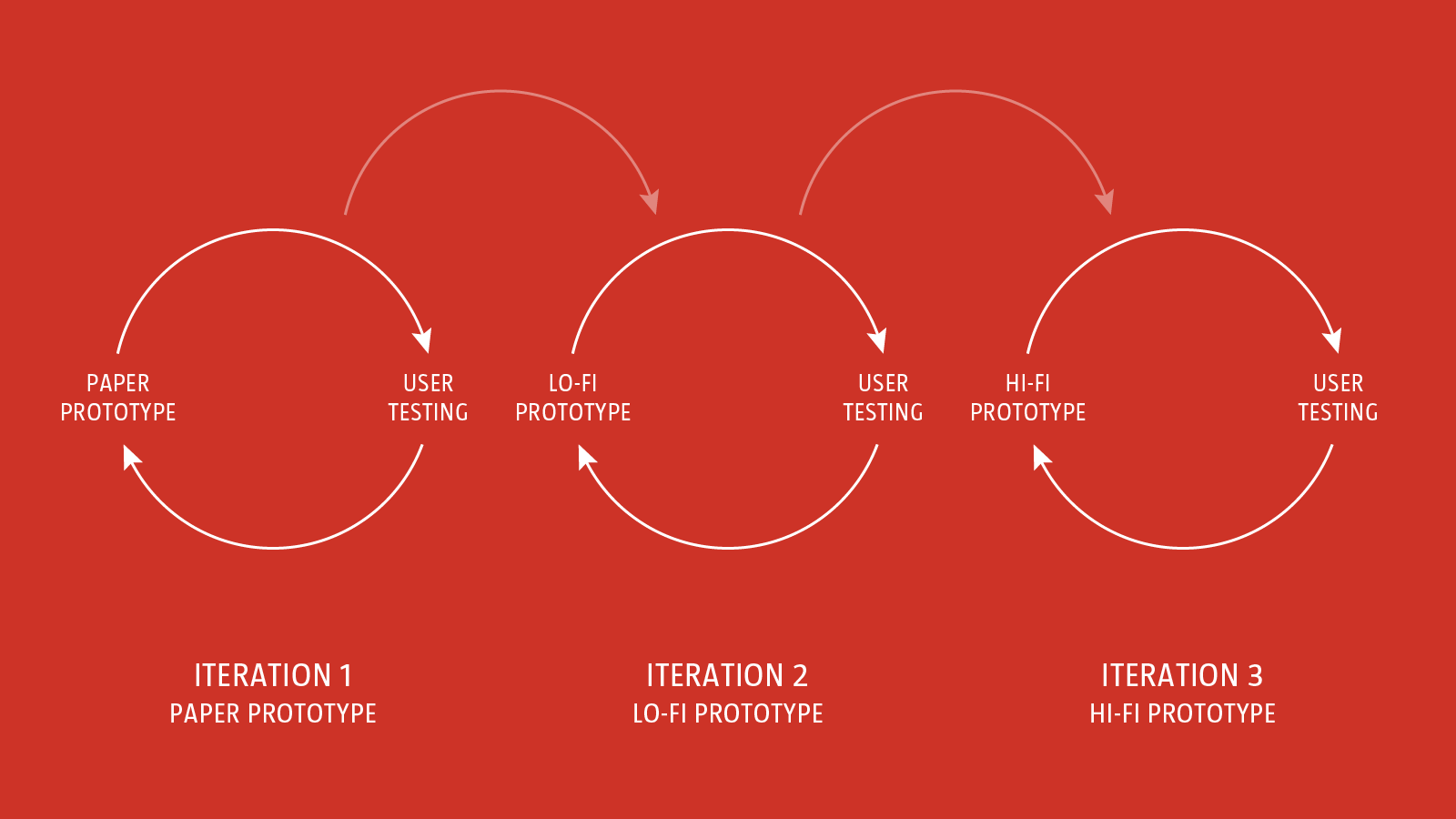 A Comprehensive Guide To Wireframing And Prototyping — Smashing Magazine