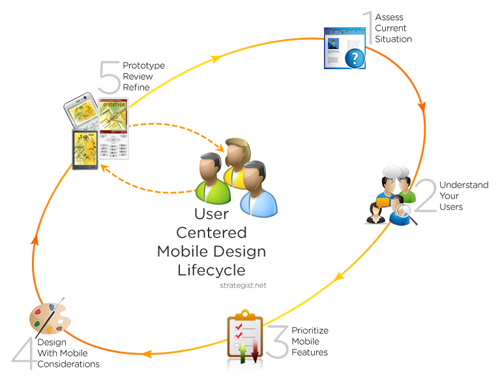 User-Centered Mobile Design Lifecycle