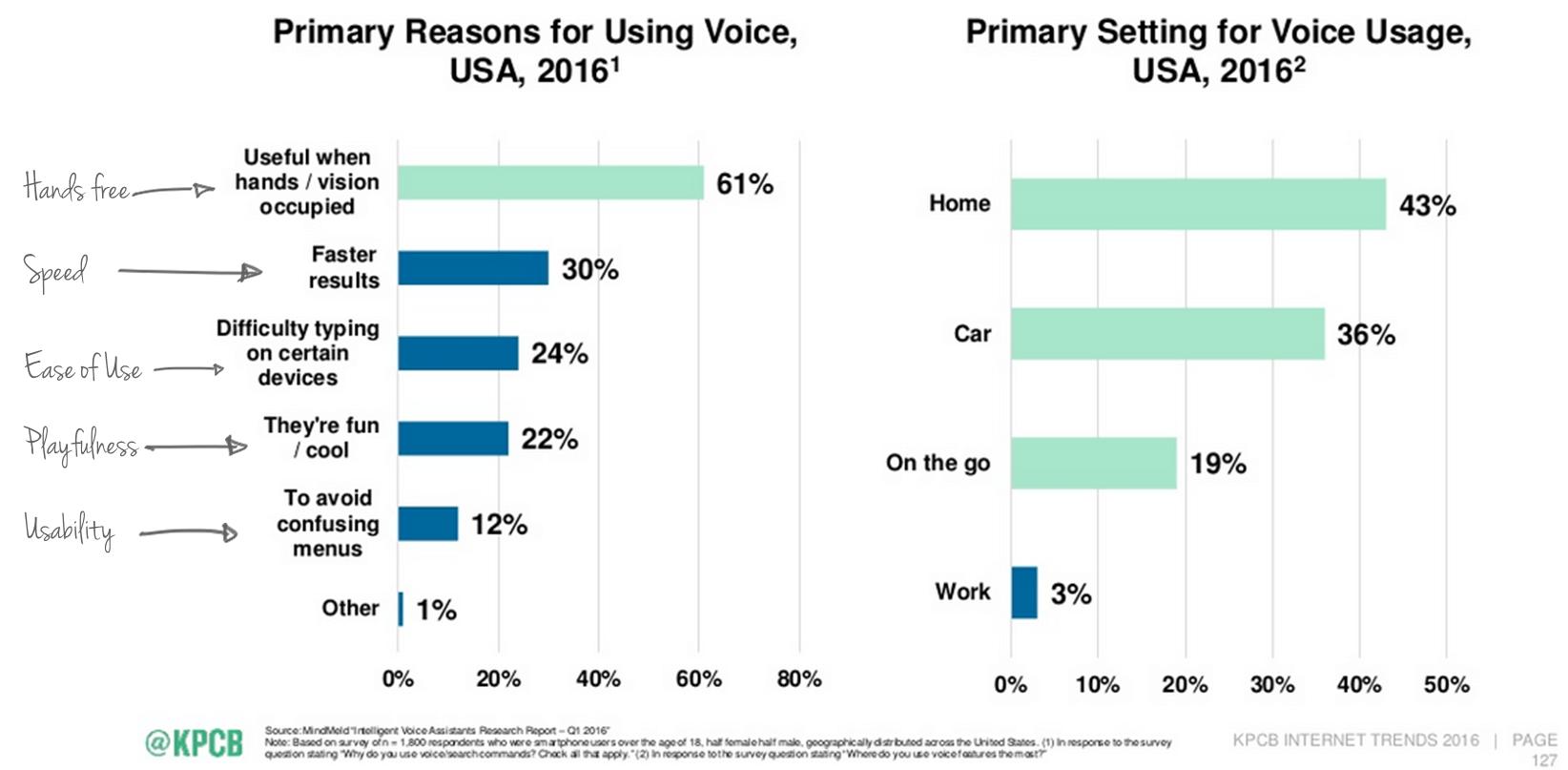 Designing Voice Experiences — Smashing Magazine