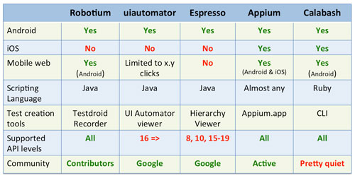 Comparison of test automation frameworks