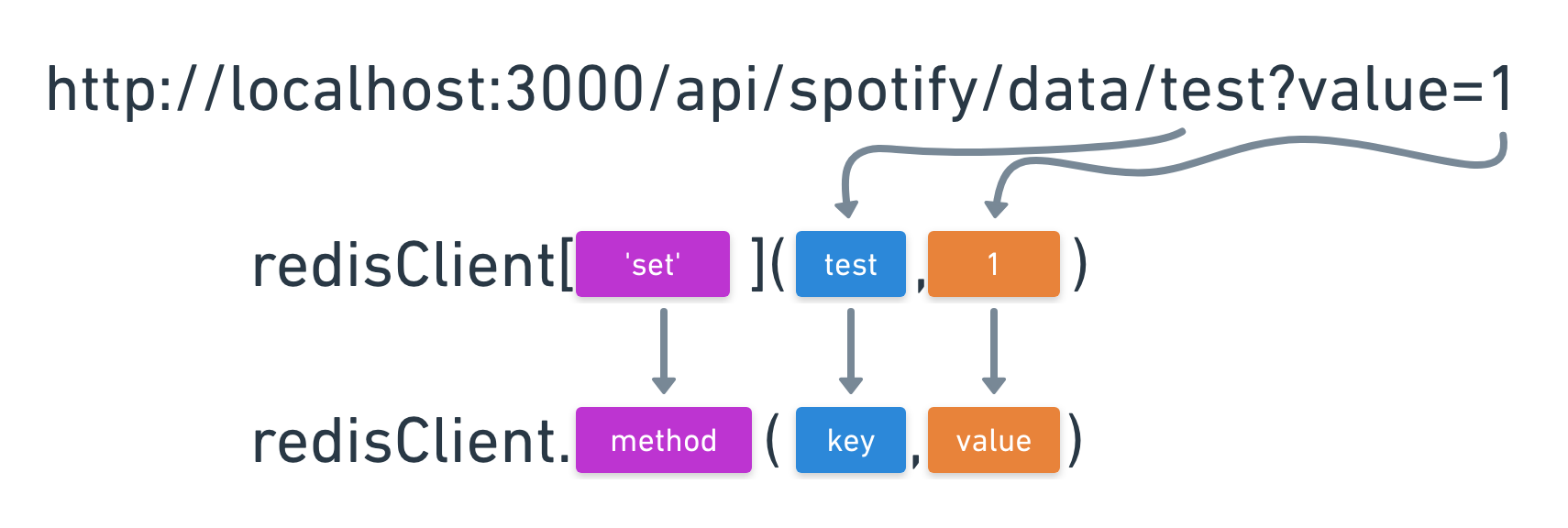 Creating A Spotify-Powered App Using Nuxt js — Smashing Magazine