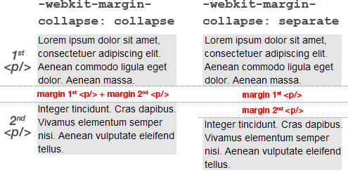 -webkit-margin-collapse