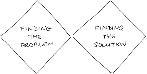 The Double Diamond Model of Design (The British Design Council, 2005). First explore the issues, then converge towards the problem. After that explore multiple solutions, then converge towards the best one.