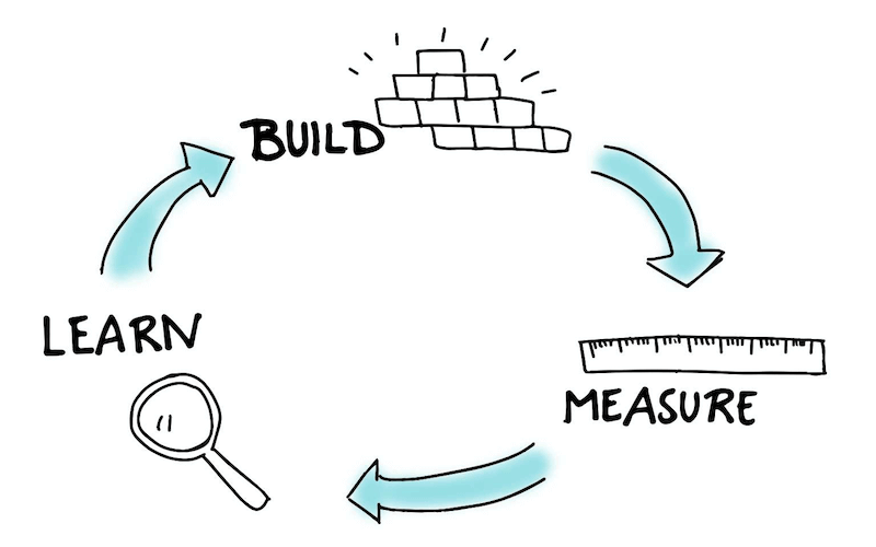 Learn, build, measure