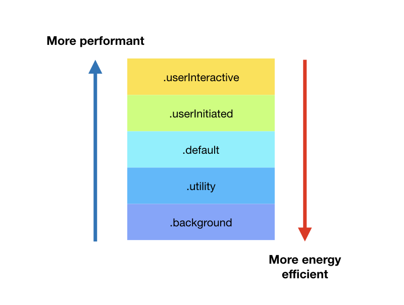 iOS Performance Tricks To Make Your App Feel More Performant