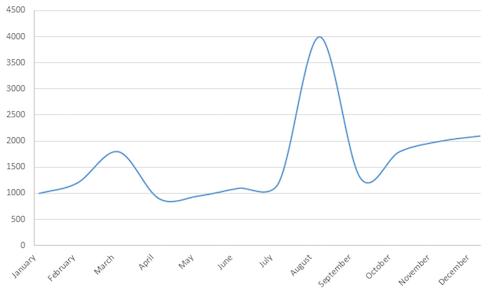 Lying line chart