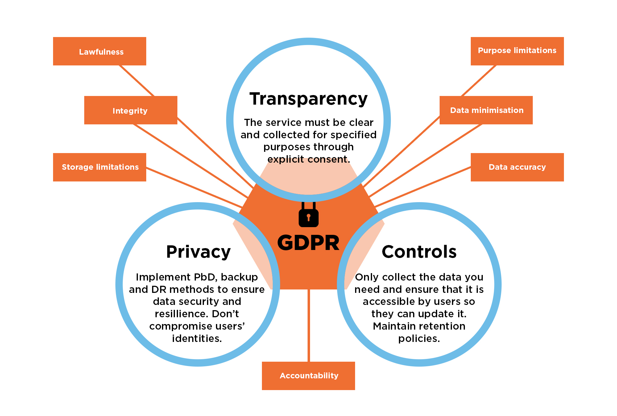 State Of GDPR In 2021: Key Updates And What They Mean