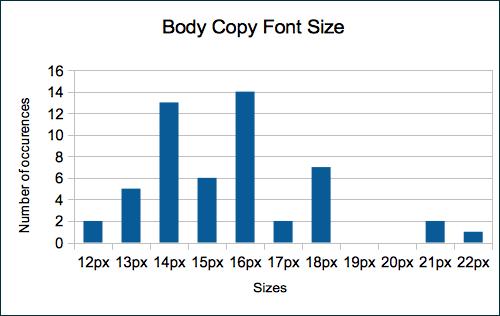 Diagram body copy font size