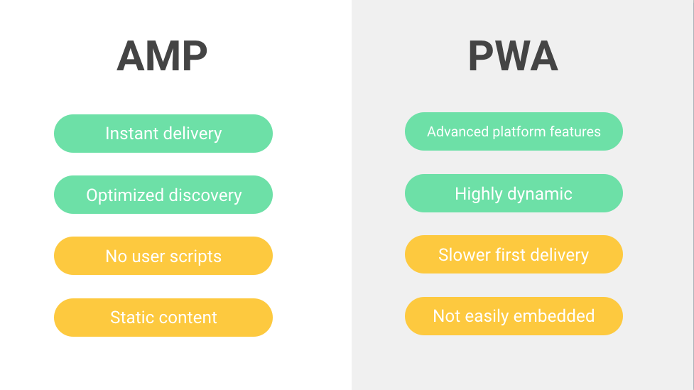What Are Progressive Web AMPs?