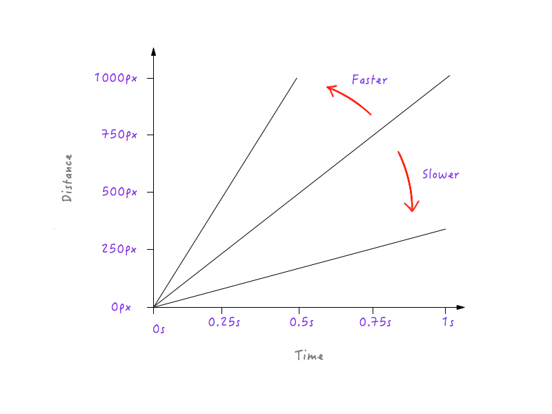 Line gets steeper as speed increases and flattens out as speed decreases