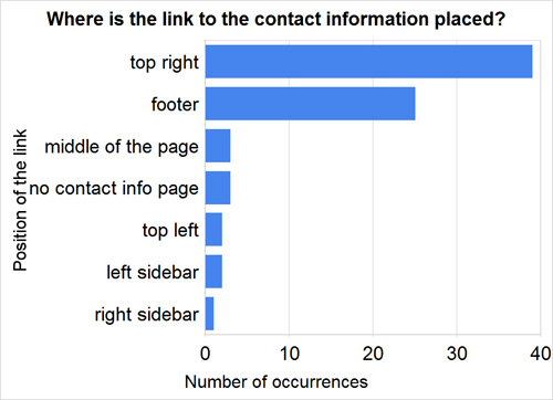 Where is the link to contact information placed?