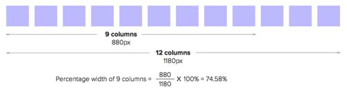 Percentage width of nine columns