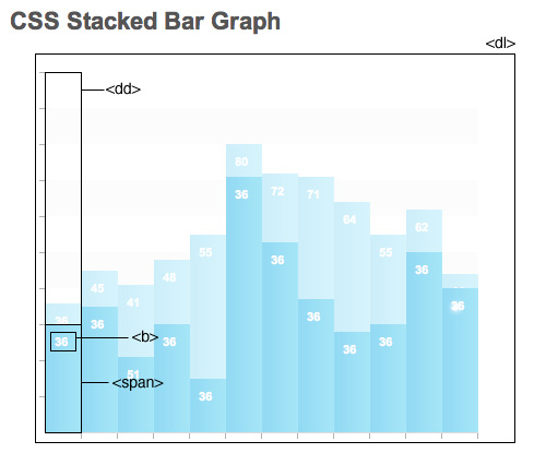 CSS Stacked Bar Graphs