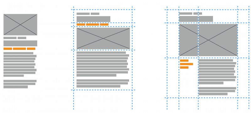 Diagram showing how the grid changes depending on the available viewport width.
