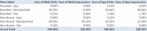 In this chart of app and web impressions and traffic to Vivid Seats from Google search, 93% of web impressions came from non-brand queries that didn't specify an app or website preference, compared to just 12% for the same category in app impressions.
