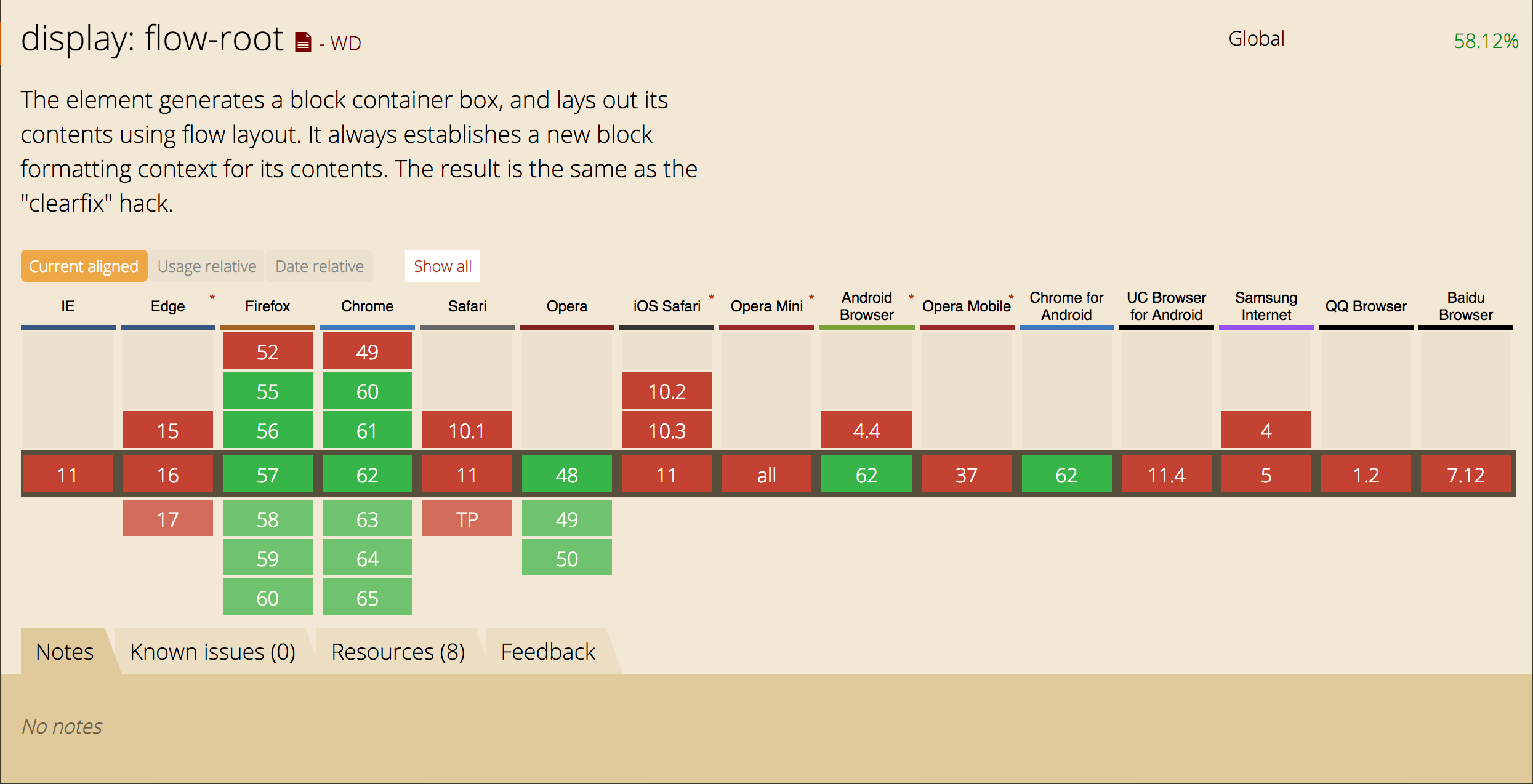 Understanding CSS Layout And The Block Formatting Context
