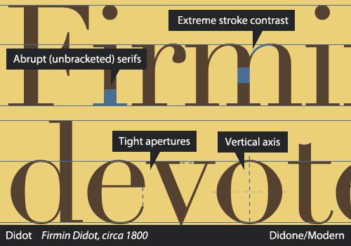 Didone Characteristics