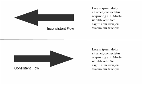 An arrow pointing away from text, creating inconsistent flow; and an arrowing pointing toward text, creating consistent flow.