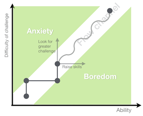 Keep a careful balance between producing neither anxiety nor boredom