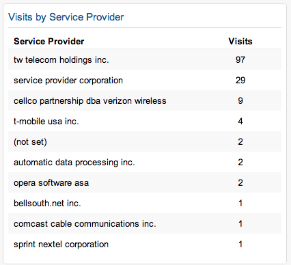 visits-by-provider-opt